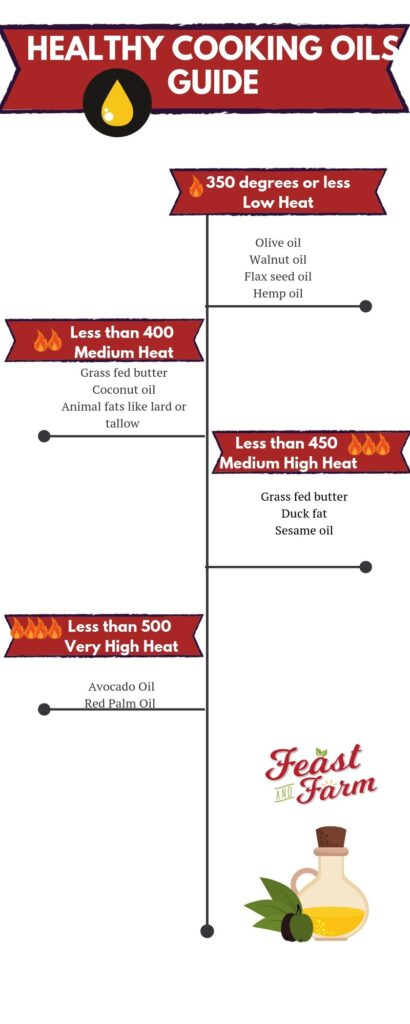 a simple infographic to guide your decision about what oils to cook with and why you should quit vegetable oil